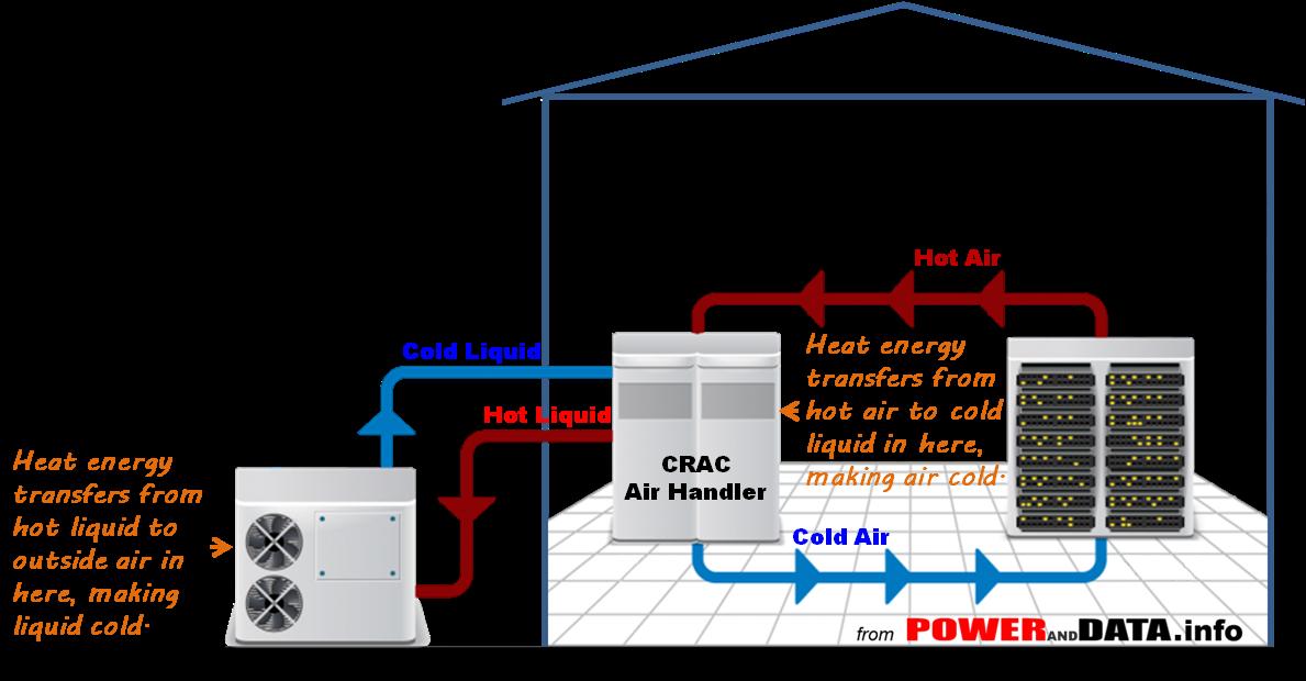 CRAC-Liquid POWERandDATA.info