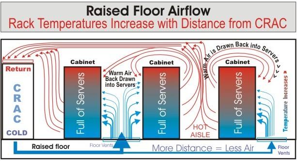 CRAC Units Lose Efficiency Over Distance POWERandDATA.info