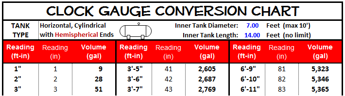 Clock Gauge: Conversion Chart Sample - from POWERandDATA.info