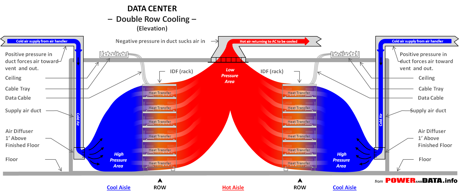 Data Center Cooling Rack Wiring Diagram Row Elev Double From