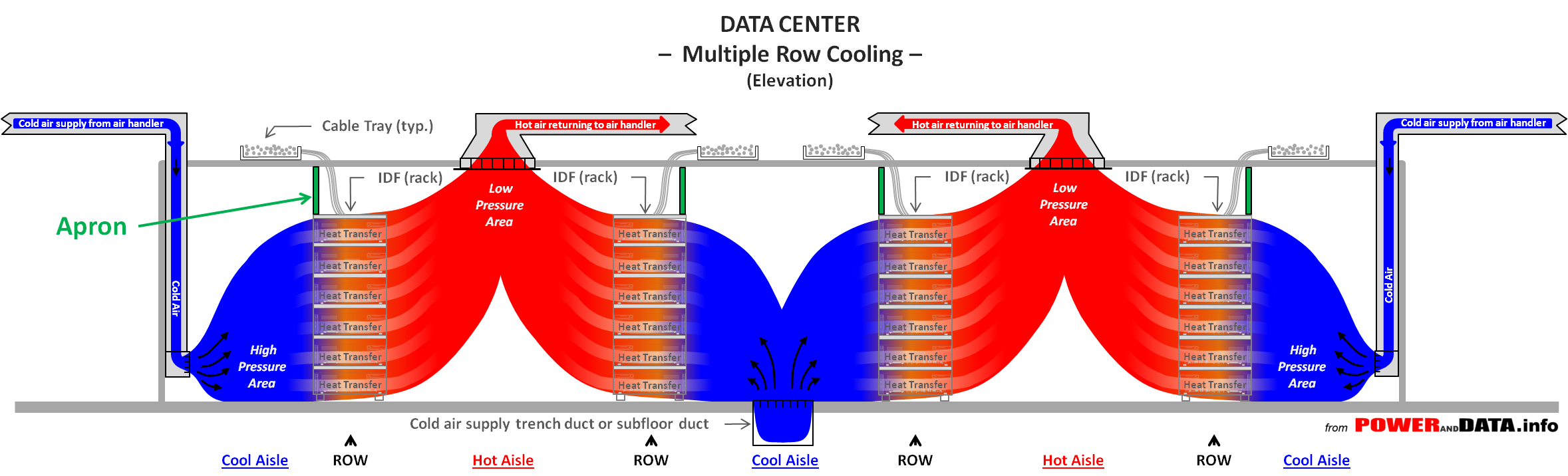 Data Center Row Cooling- Row Apron - from POWERandDATA.info