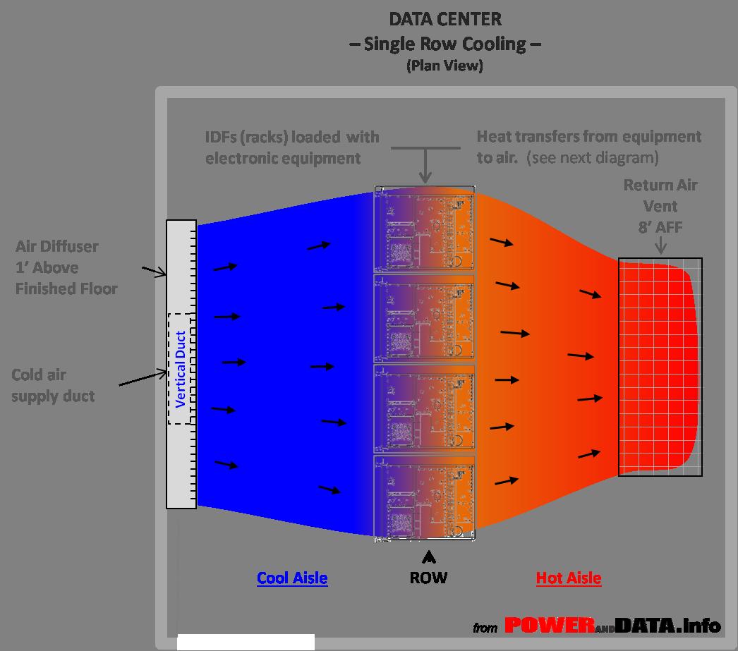 Data Center Row Cooling Plan Single Row - from POWERandDATA.info